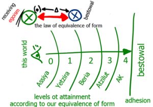 Everything-Is-Attained-By-The-Equivalence-Of-Form-1