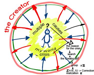 En busca de la unidad con el Creador