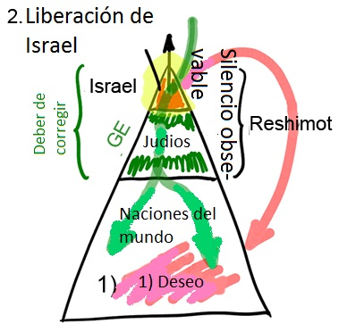 sistema operativo espiritual 3