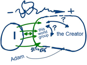 The-Group-As-An-Envelope-Of-The-Creator