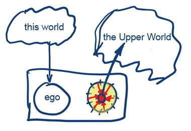 Como desarrolla uno el sexto sentido